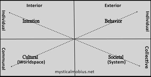 Quadrant model 3