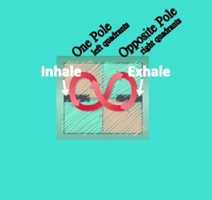 Polarity Management illustration 4 inhale exhale poles