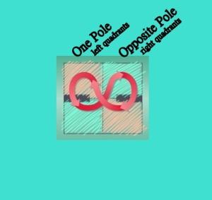 Polarity Management illustration 8 inhale exhale poles