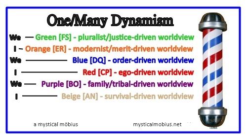 One Many Dynamism
