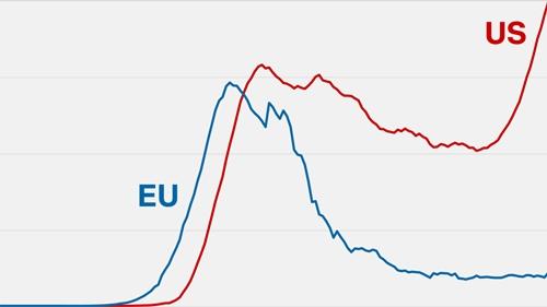 CNN Covid curve